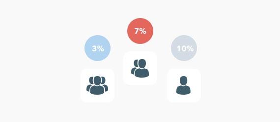 企業別やグループ別で価格を設定できる機能