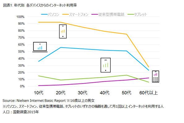 図表1 年代別 各デバイスからのインターネット利用率