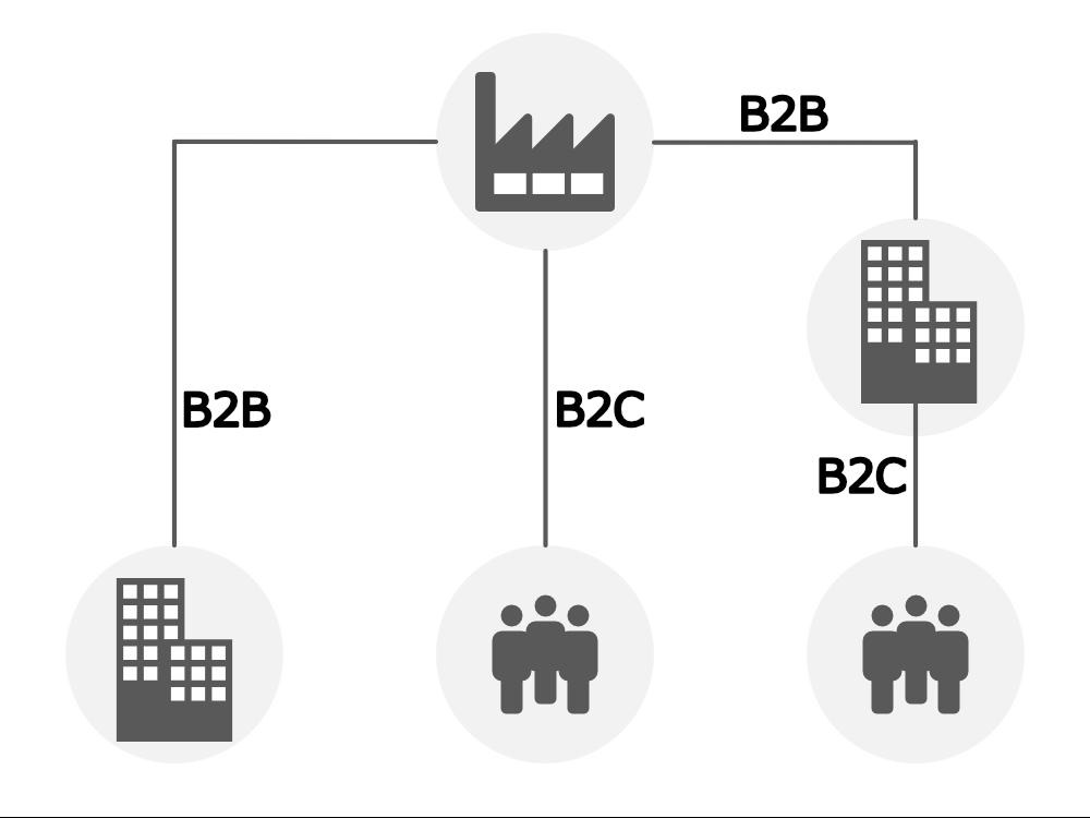 B2C、B2B、B2B2C