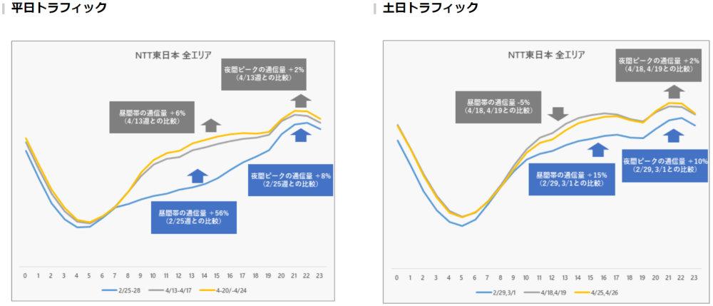 NTT東日本 ネットワークのトラフィック