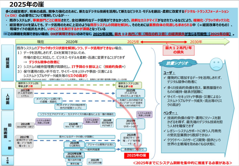 経済産業省:DXレポート 2025年の崖