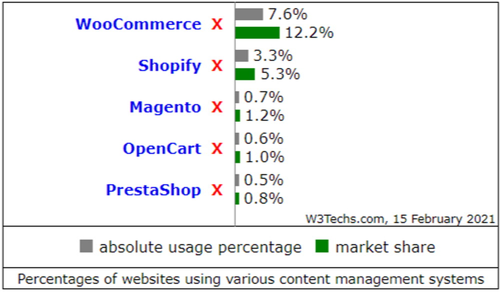 Comparison of the usage statistics of WooCommerce vs. Shopify vs. Magento vs. OpenCart vs. PrestaShop for websites