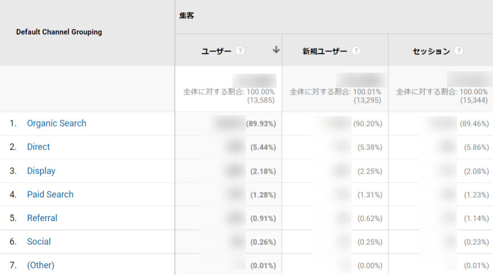 Google Analytics:集客 > チャネル