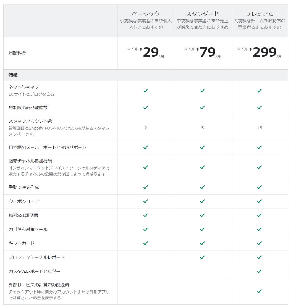 Shopify 価格表