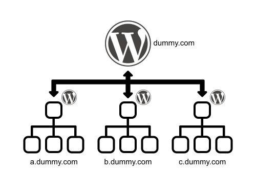 サブドメインをWordPress一つで管理