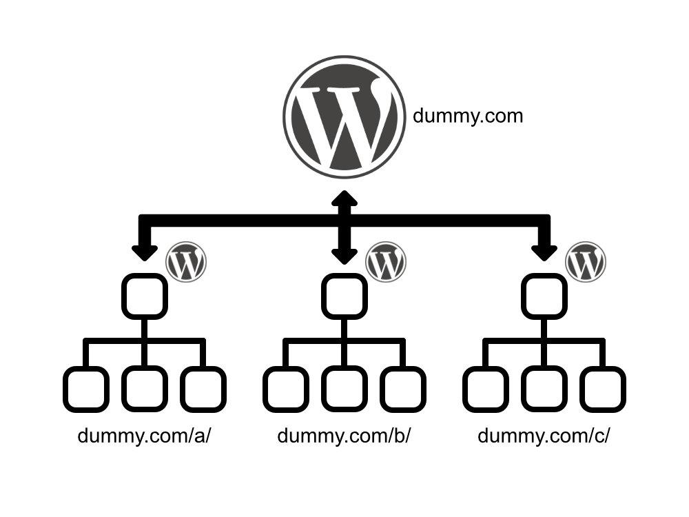 サブディレクトリ以下をWordPress一つで管理