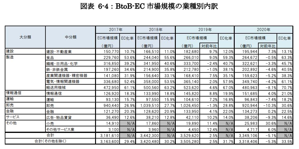 図表 6-4:BtoB-EC 市場規模の業種別内訳