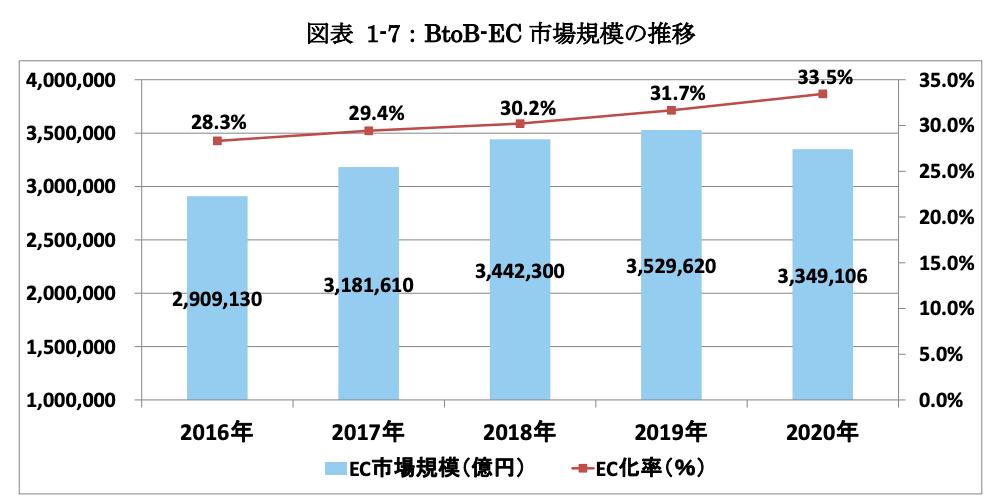 図表 1-7:BtoB-EC 市場規模の推移
