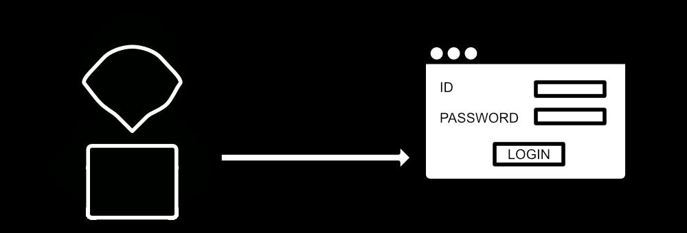 IDとパスワードの組み合わせを試す