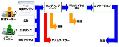 流入/ランディング/コンバージョンフロー