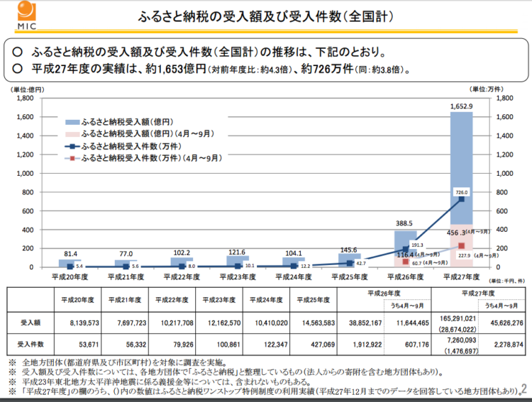 ふるさと納税の受入額及び受入件数(全国計)