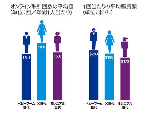 オンライン取引回数の平均値と1回あたりの平均購買額