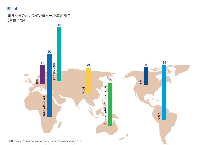 海外からのオンライン購入-地域別割合