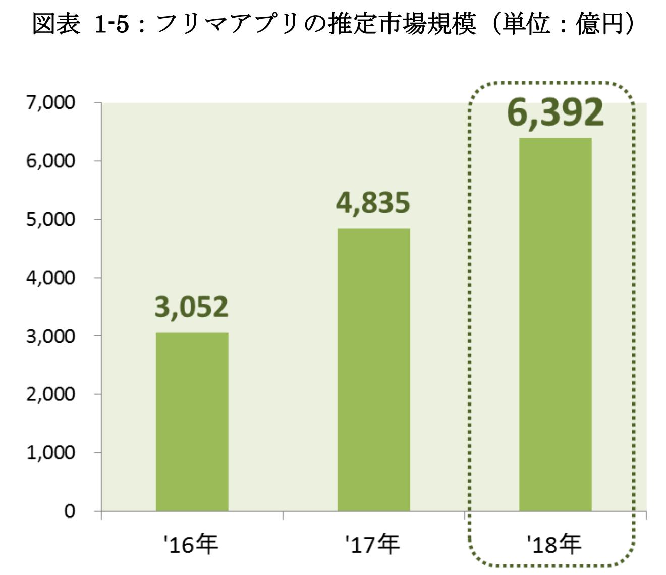 日本のフリマアプリの推定市場規模