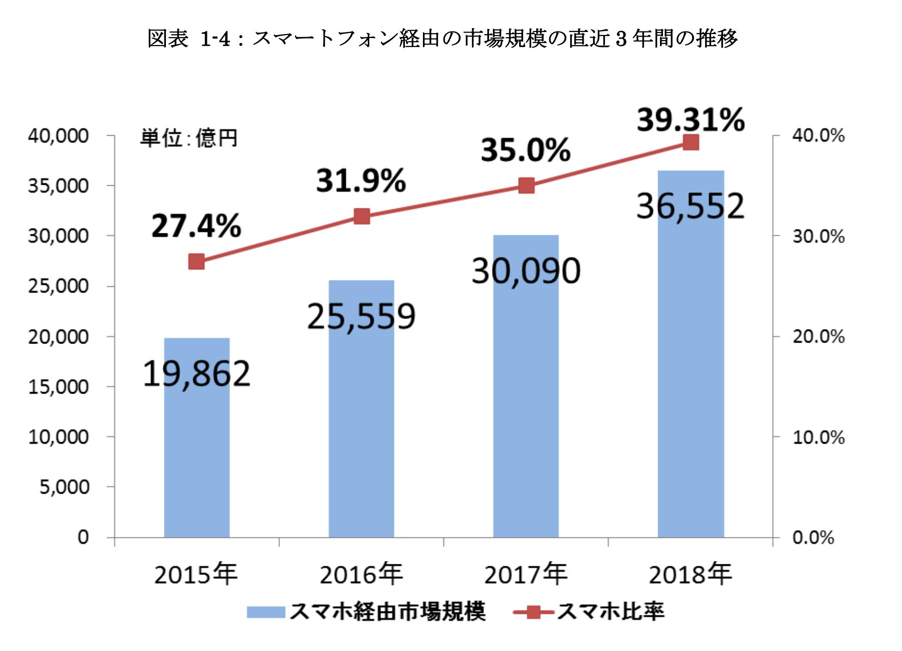 スマートフォン経由の市場規模の直近 3 年間の推移