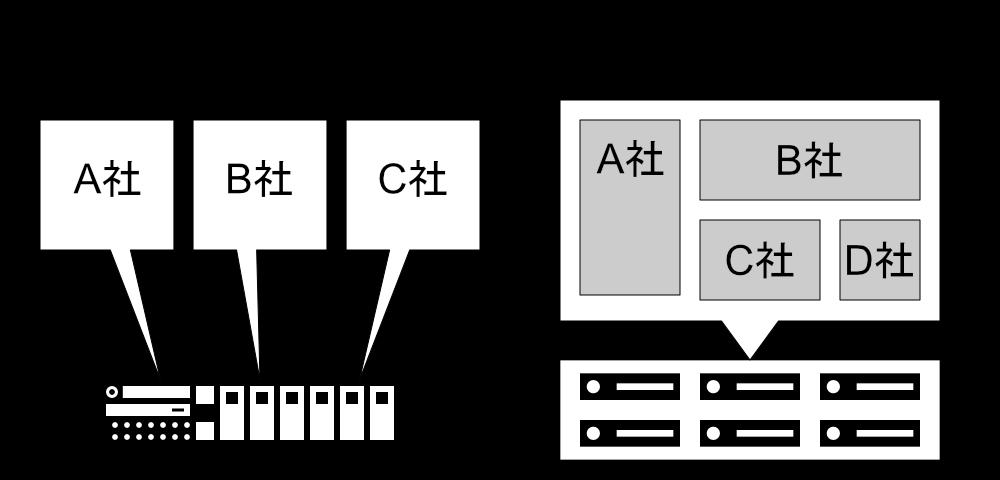 レンタルサーバとクラウドサーバ