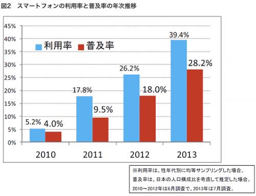日経BPコンサルティング調べ:スマートフォンの利用率と普及率の年次推移
