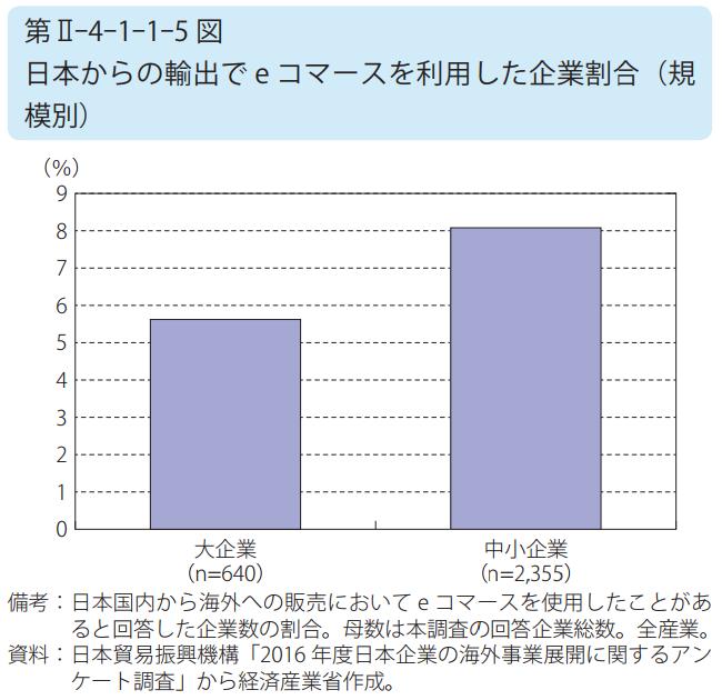 日本からの輸出で e コマースを利用した企業割合(規模別)